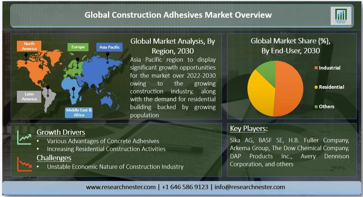 Construction Adhesives Market Graph