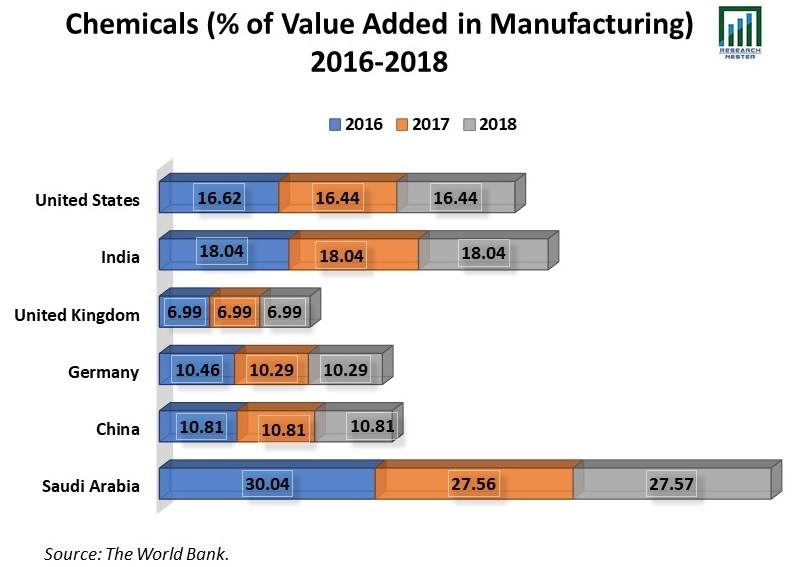 Construction Adhesives Market chemicals value Graph