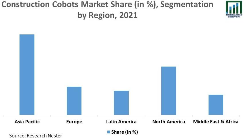 Construction-Cobots-Market-Share
