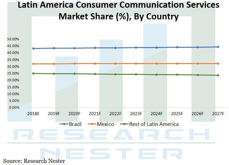 consumer communication services market Graph