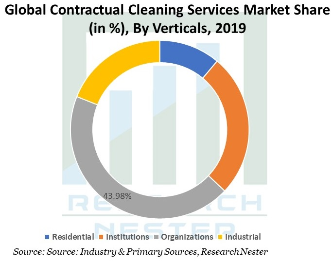 Contractual-Cleaning-Services-Market
