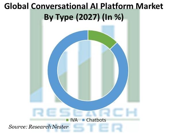 Conversational AI Platform Market By Type