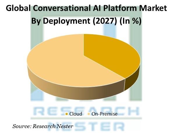 Conversational AI Platform Market By Deployment