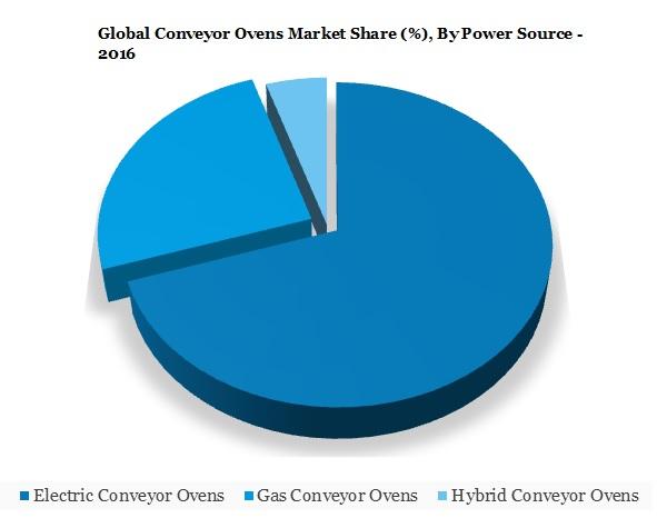 Conveyor Ovens Market