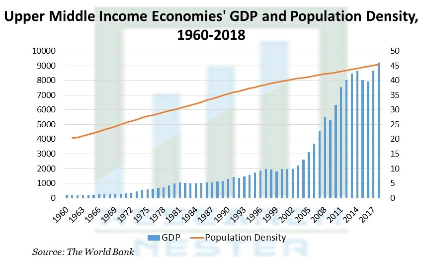 Upper Middle Income Economies