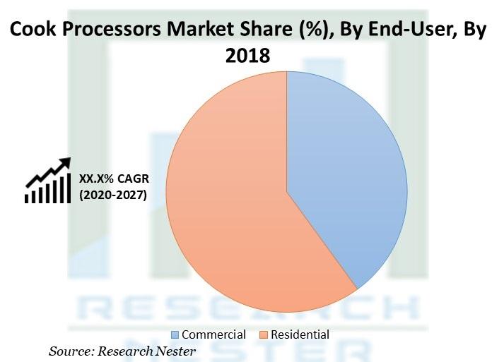 Cook Processors Market