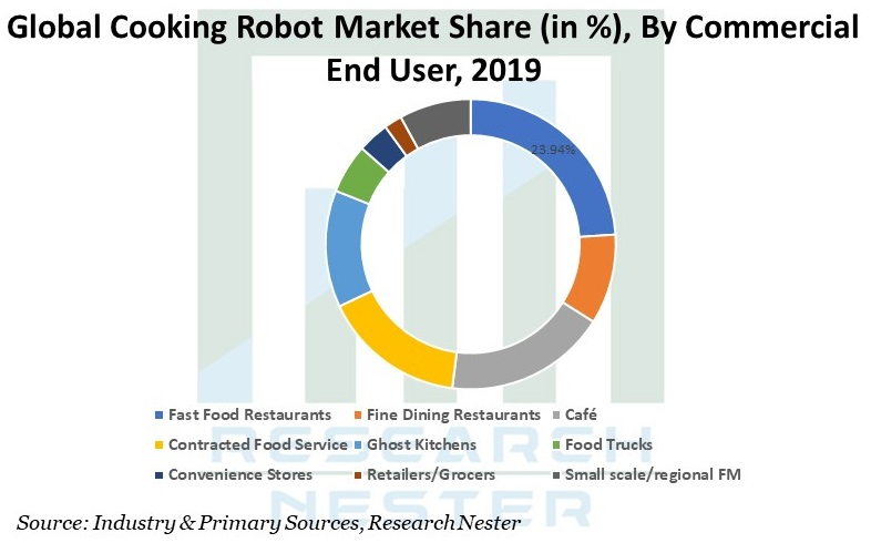 Cooking Robot Market Share Graph