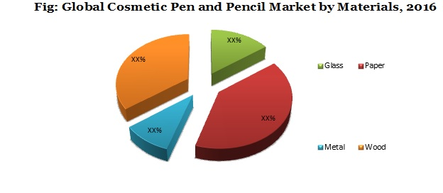 Cosmetic Pencil and Pen Packaging