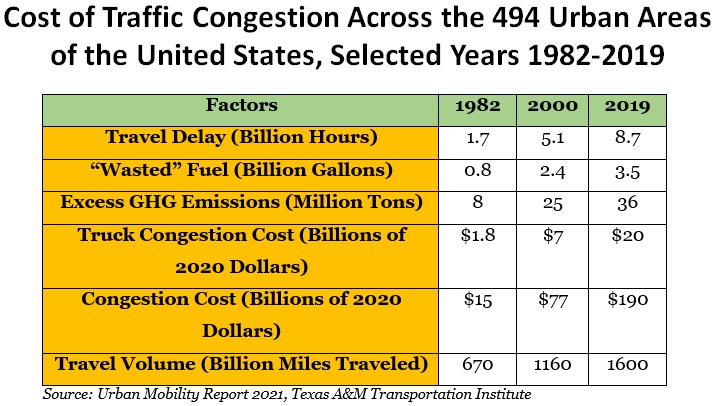 Cost of Traffic Congestion Graph