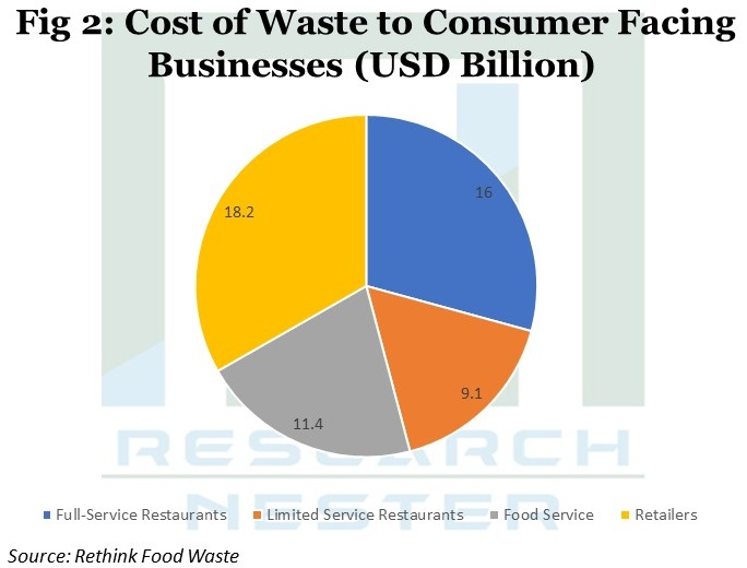 Cost of waste to consumer facing Business Graph