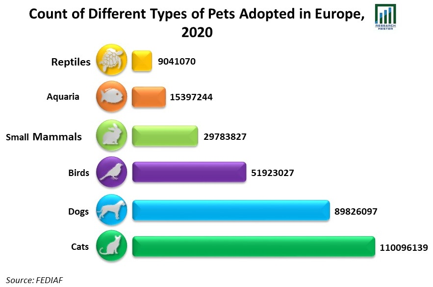 Count-of-Different-Types-of-Pets-Adopted-in-Europe