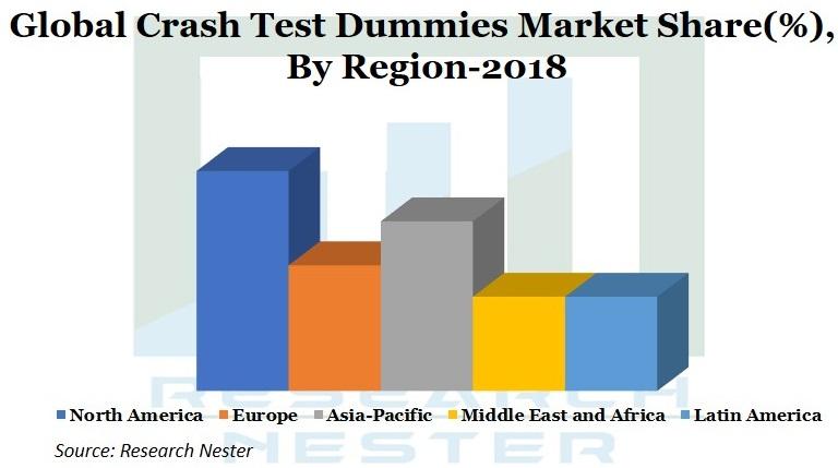 Crash Test Dummies market Graph