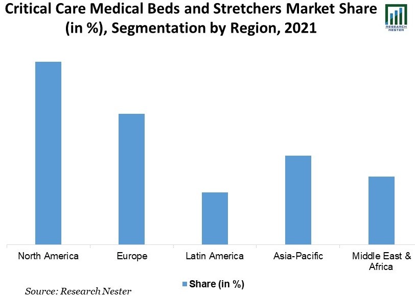 Critical-Care-Medical-Beds-and-Stretchers-Market-Size