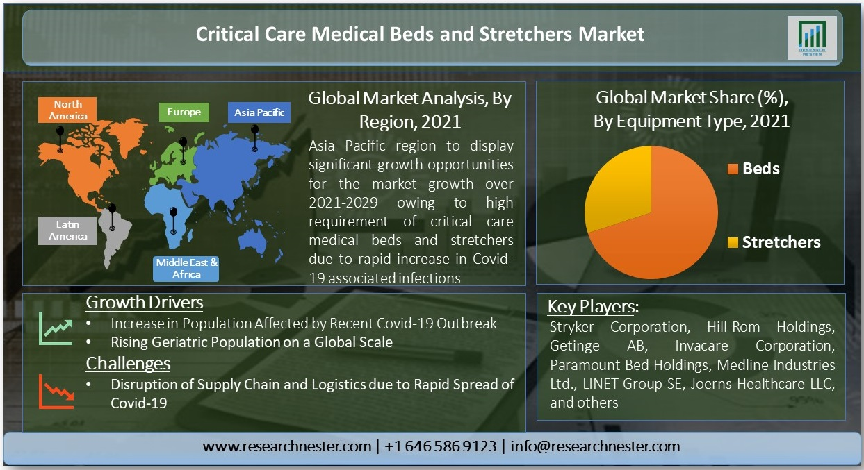 Critical-Care-Medical-Beds-and-Stretchers-Market