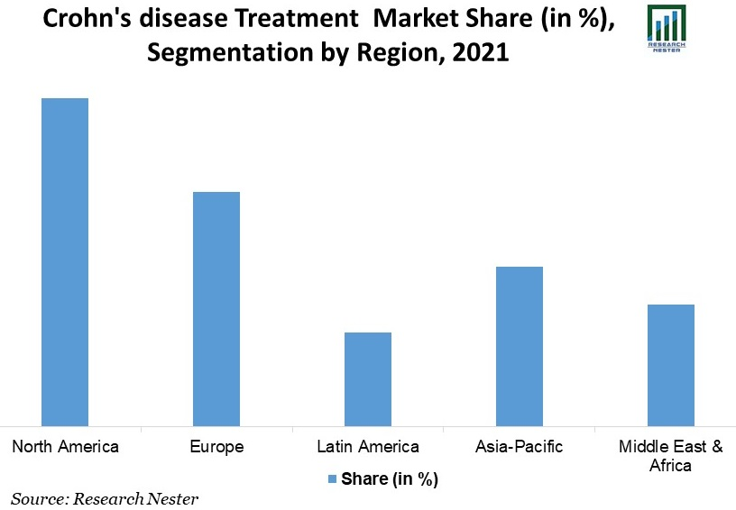 Crohn's-disease-Treatment-Market-Share