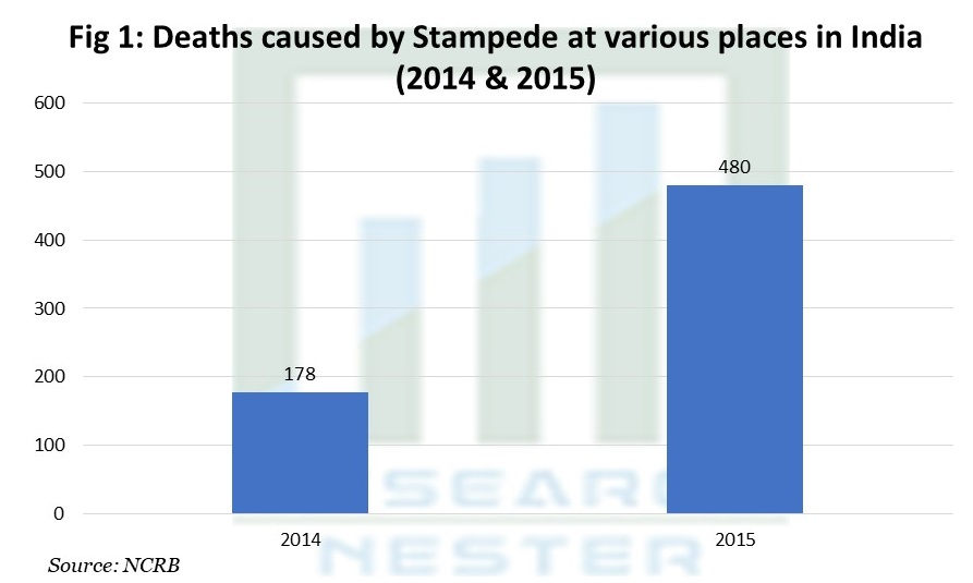 Deaths caused by Stampede at various places in India