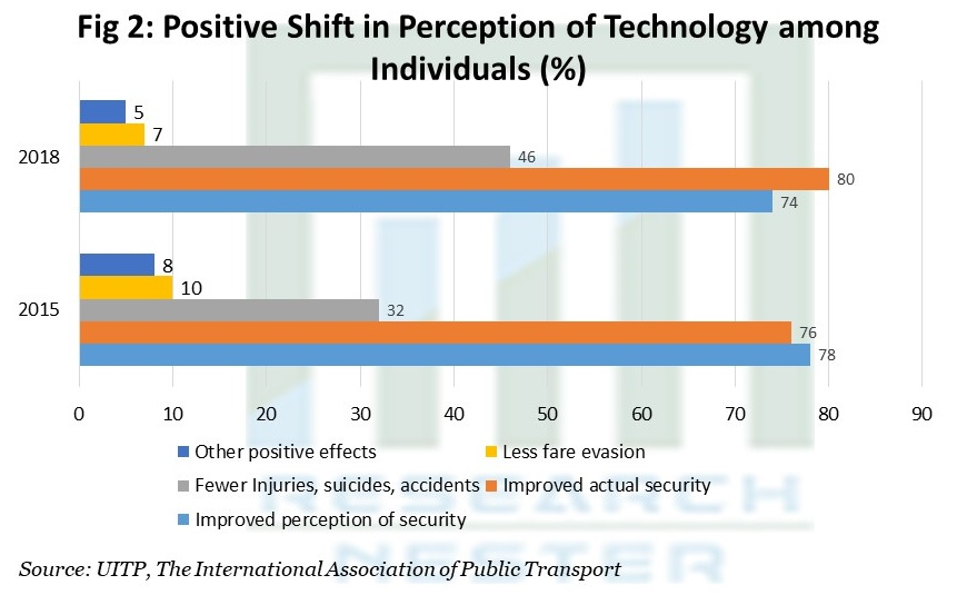 Positive Shift in Perception of Technology