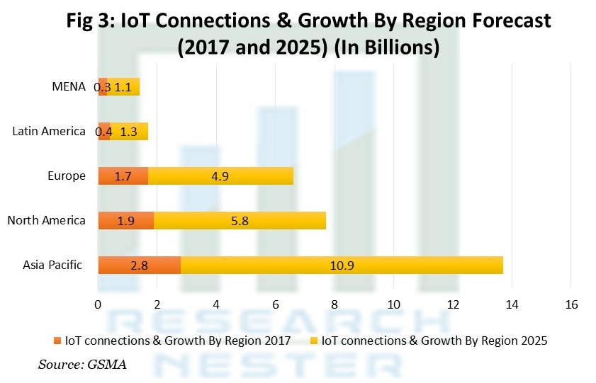 IoT Connections & Growth