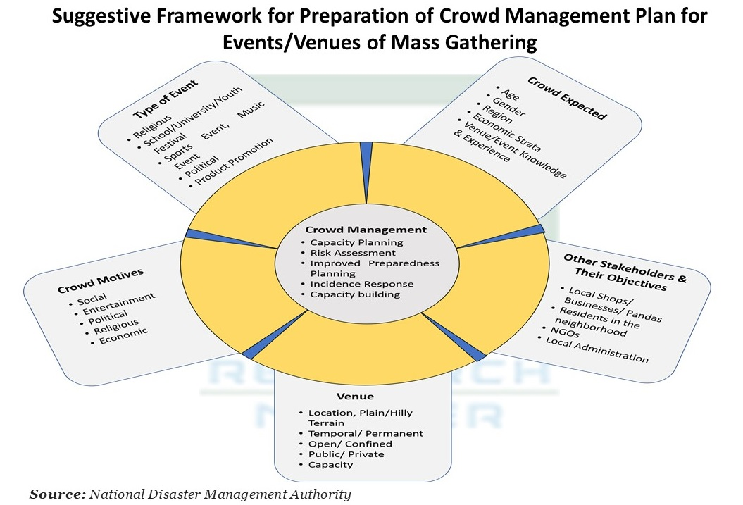 Crowd Management Plan for Events/Venues of Mass Gatherin