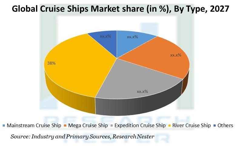 Cruise Ships Market share