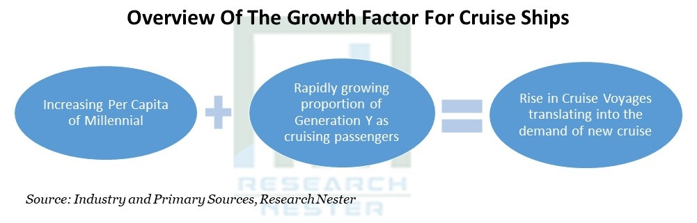 Growth Factor For Cruise Ships