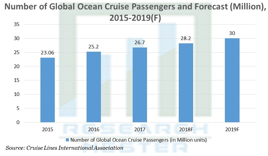 Ocean Cruise Passengers and Forecast