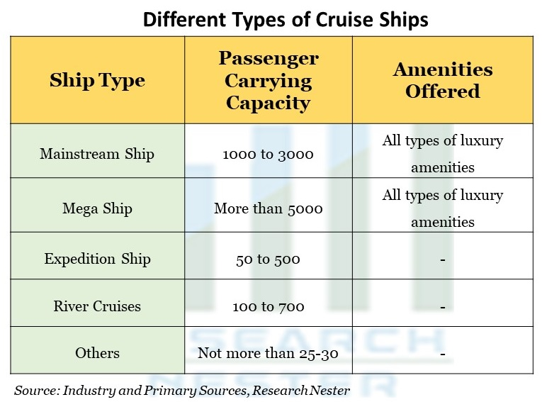 Different Types of Cruise Ships