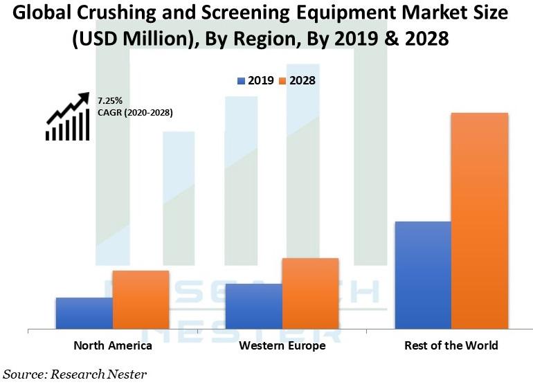 Crushing-and-Screening-Equipment-Market-Size
