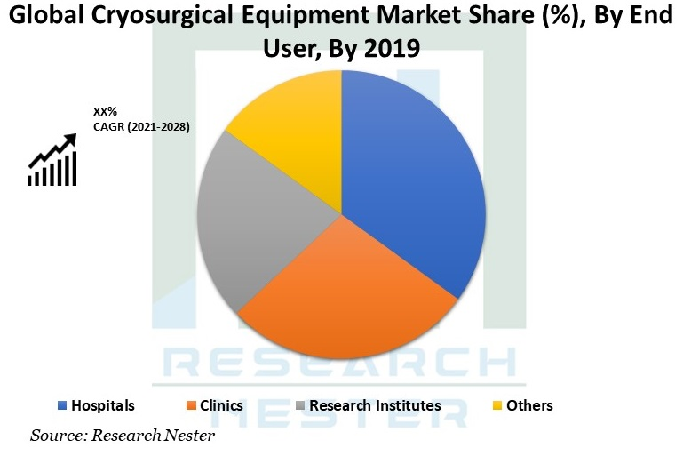 Cryosurgical-Equipment-Market