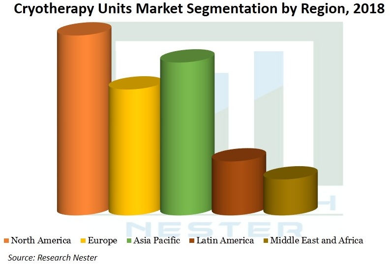 Cryotherapy-Units-Market-Size