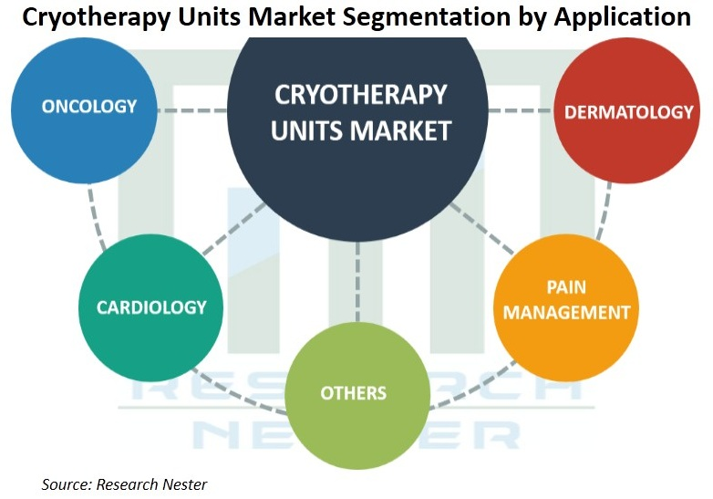 Cryotherapy-Units-Market