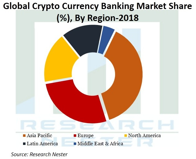 Crypto-Currency-Banking-Market