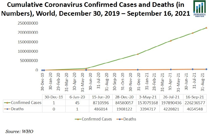 Cumulative Coronavirus Graph