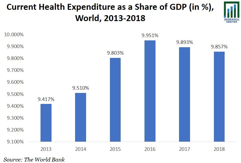 Current Health Expenditure image