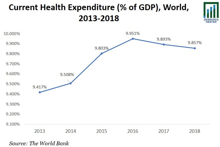 Current Health Expenditure Graph