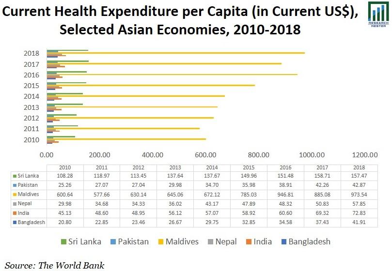 Current Health Expenditure per Capita