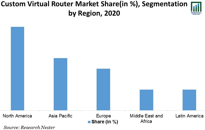 Custom-Virtual-Router-Market-Share