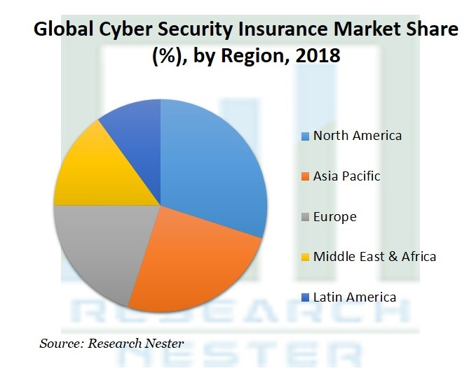 Cyber Security Insurance Market