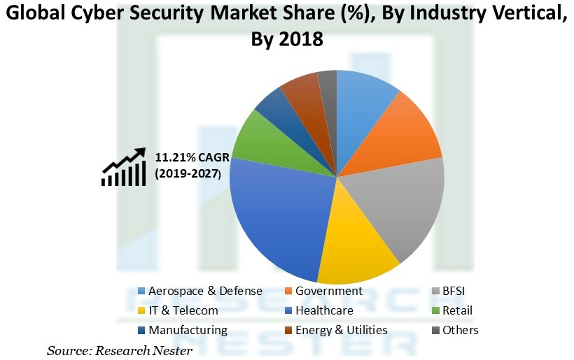 Cyber Security Market Share
