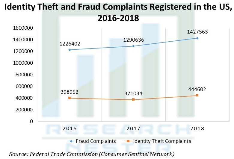 Identity Theft and Fraud Complaints Registered in the US