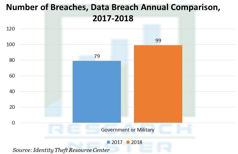 Number of Breaches, Data Breach Annual Comparison