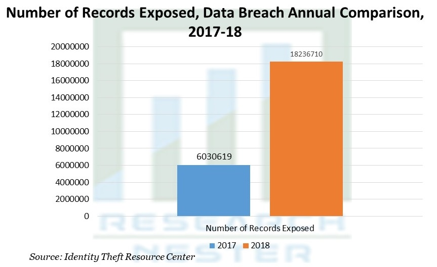 Number of Records Exposed, Data Breach Annual Comparison