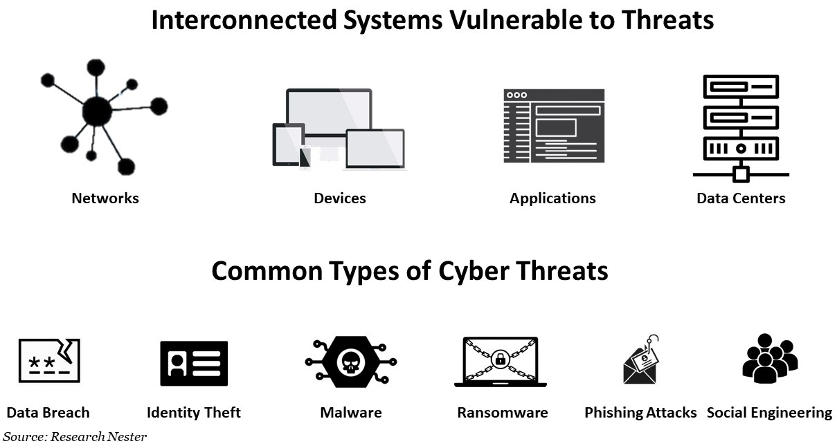 Interconnected System Vulnerable To Threats