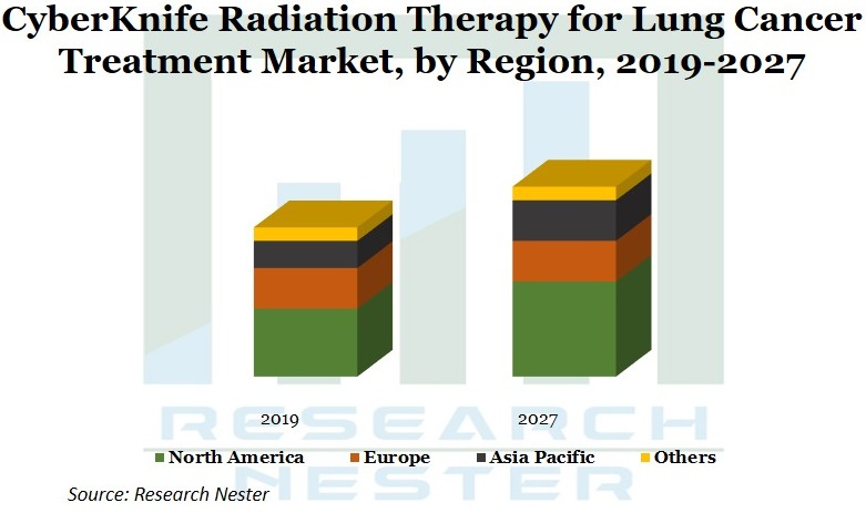 CyberKnife Radiation Therapy for Lung Cancer Treatment Market Graph