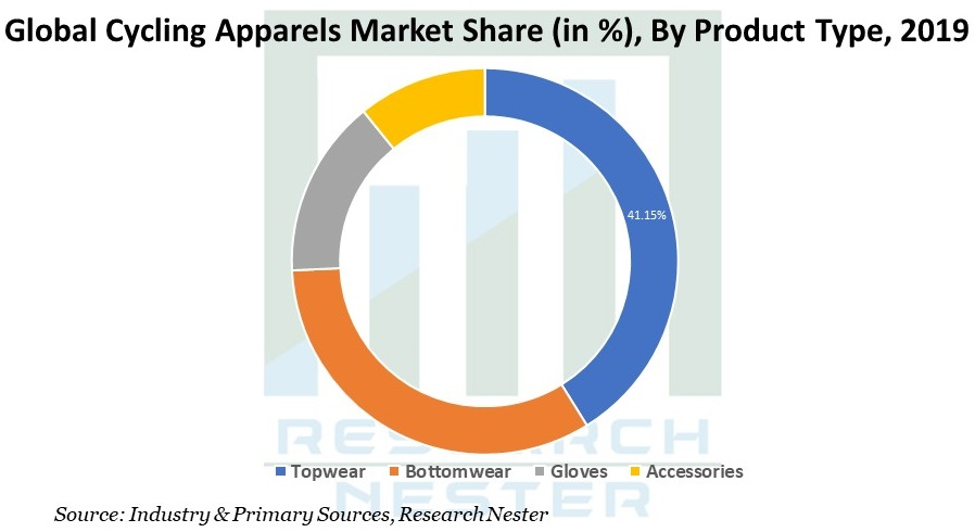 Cycling Apparels Market Share Image