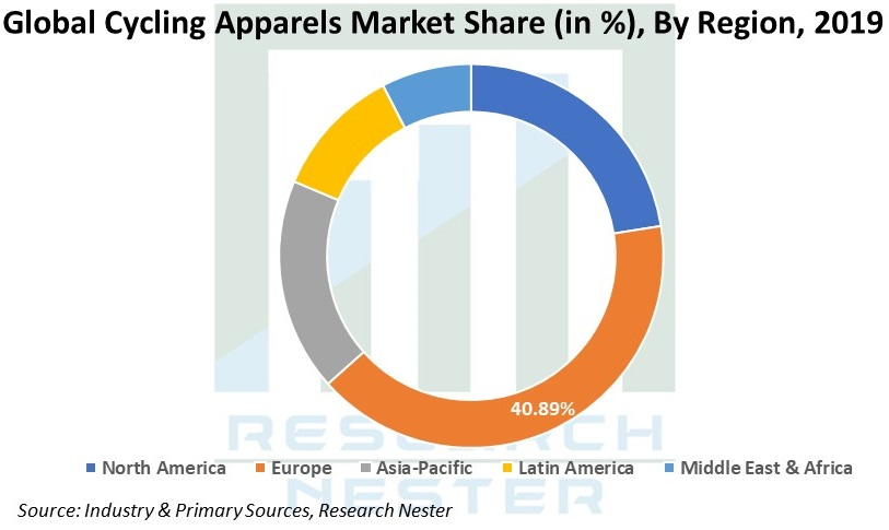 Cycling Apparels Market Graph