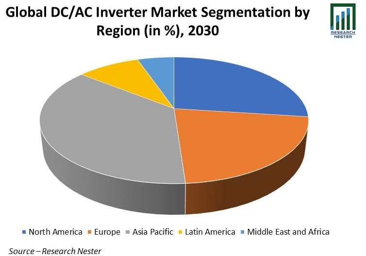 DC/AC Inverter Market