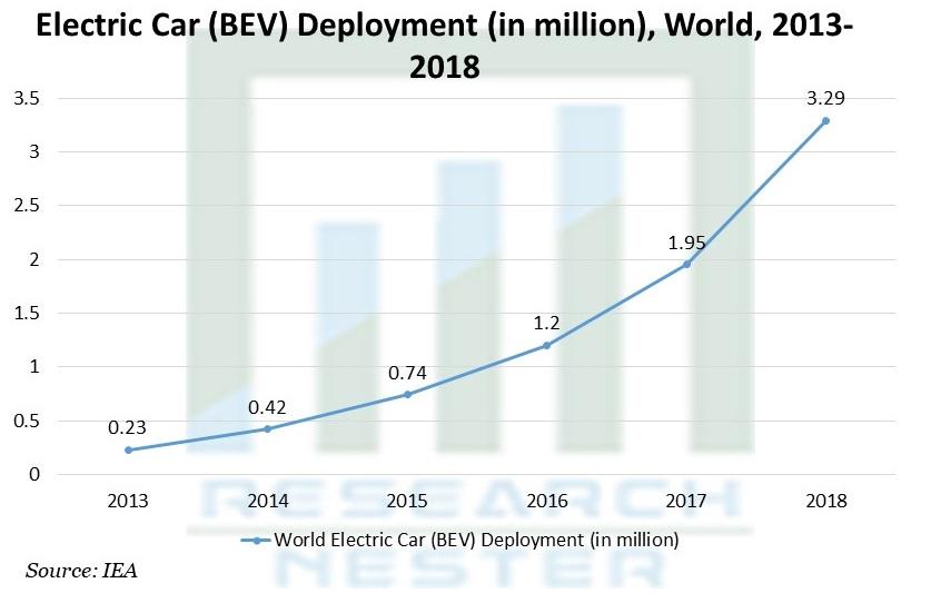 Electric Car (BEV) Deployment