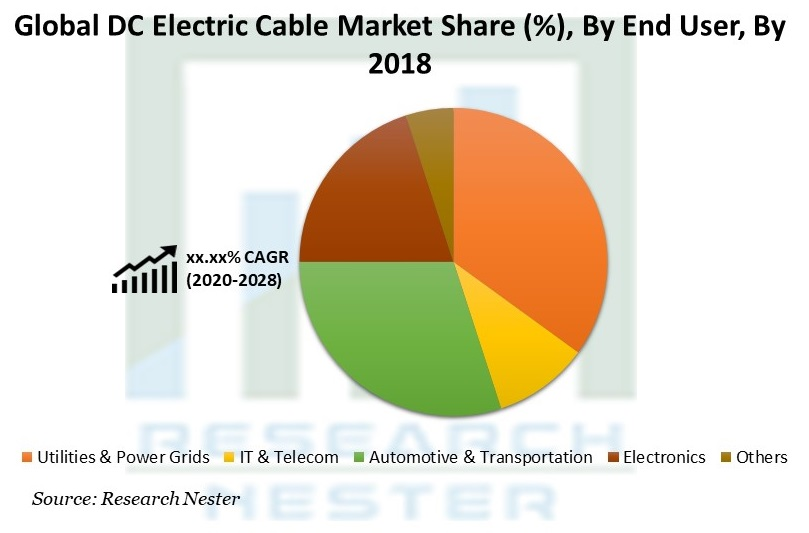 DC Electric Cable Market Share