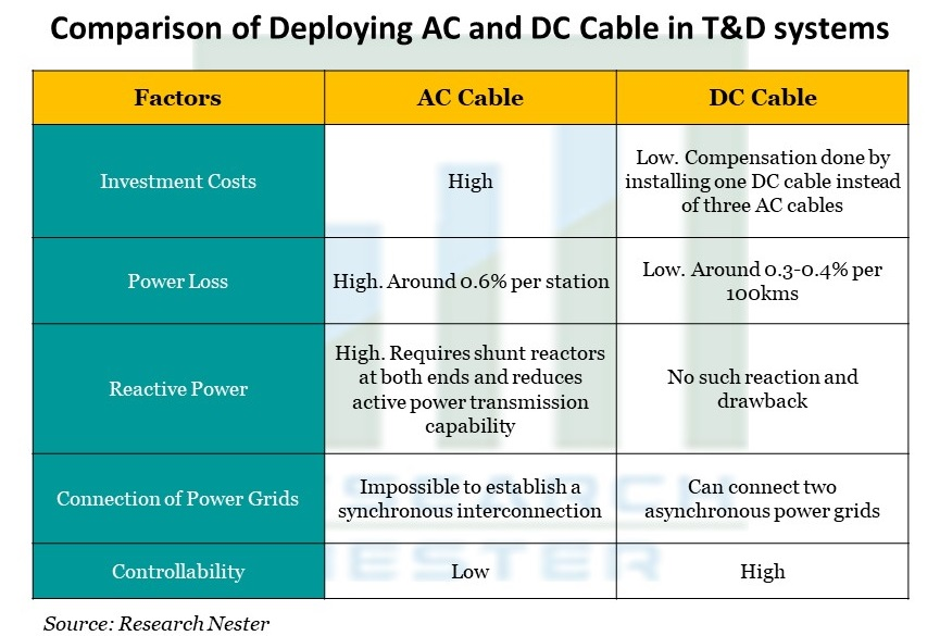 Comparison of Deploying AC and DC Cable in T&D systems